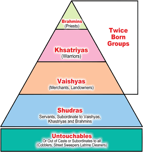 A chart depiction of the Caste system.